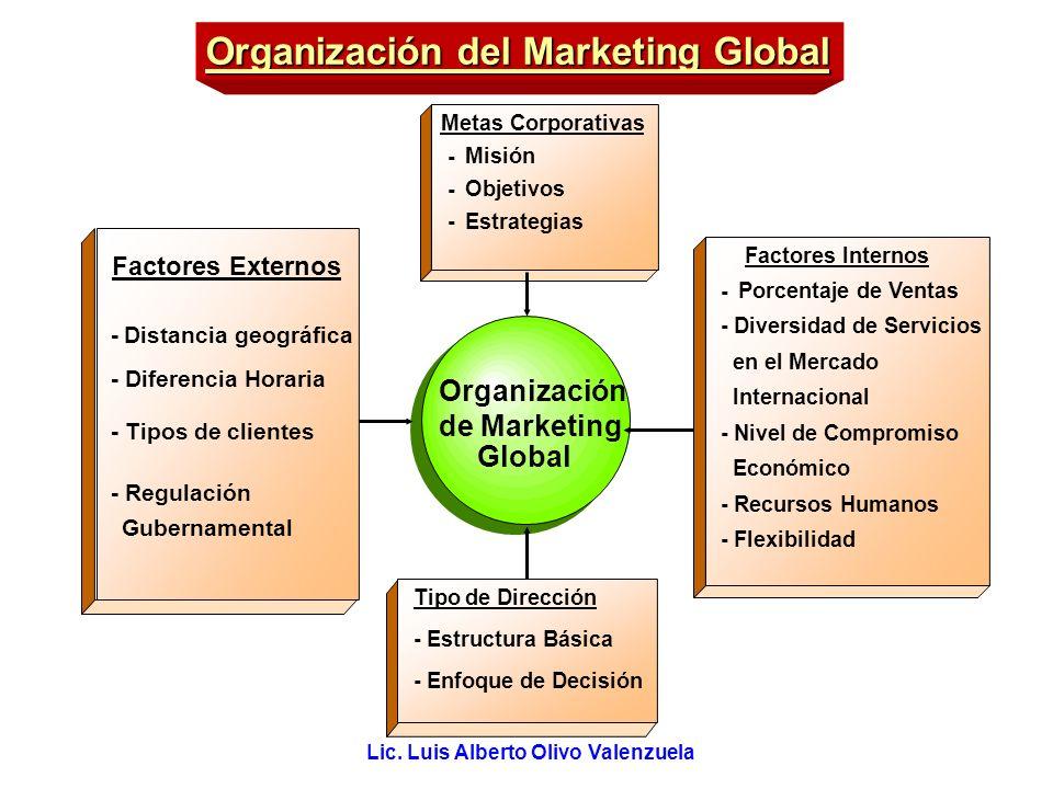 Lic. Luis Alberto Olivo Valenzuela Organización del Marketing Global Factores Internos - Porcentaje de Ventas - Diversidad de Servicios en el Mercado