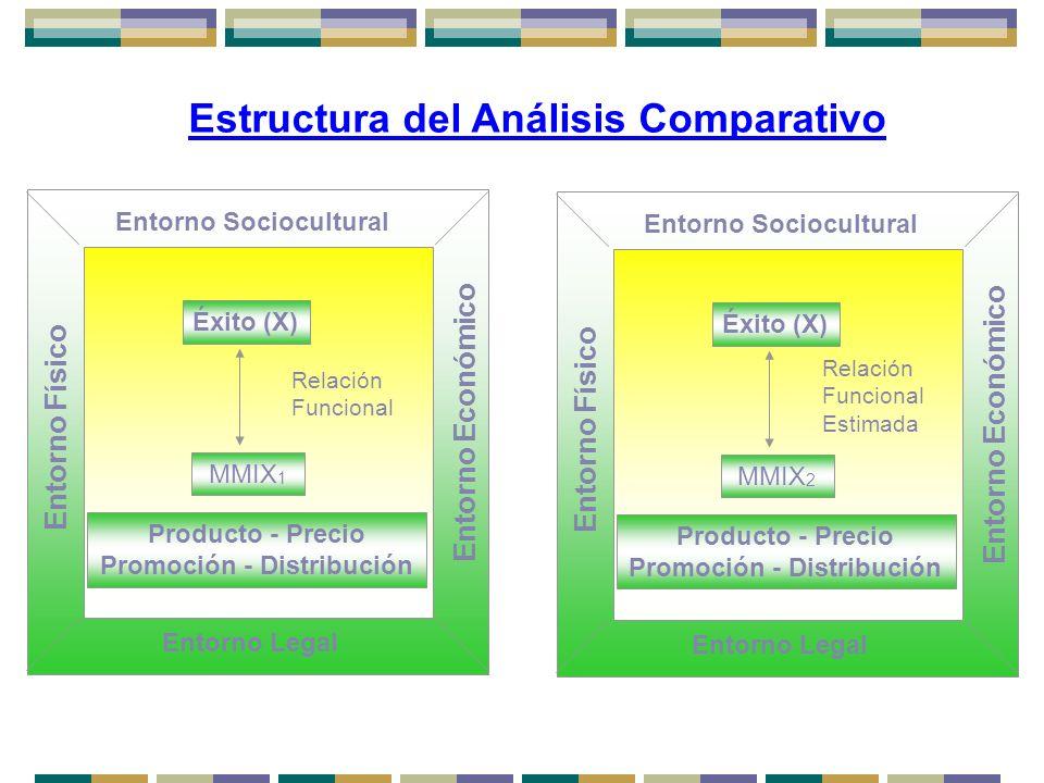Estructura del Análisis Comparativo Entorno Sociocultural Entorno Legal Entorno Físico Producto - Precio Promoción - Distribución MMIX 1 Éxito (X) Rel