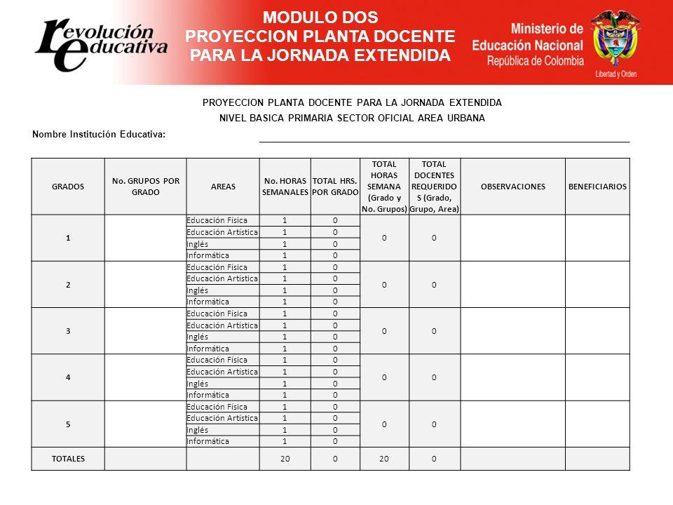 PROYECCION PLANTA DOCENTE PARA LA JORNADA EXTENDIDA NIVEL BASICA PRIMARIA SECTOR OFICIAL AREA URBANA Nombre Institución Educativa: GRADOS No. GRUPOS P