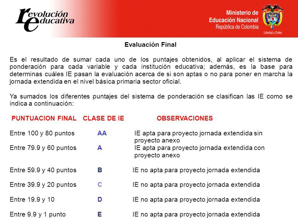 Evaluación Final Es el resultado de sumar cada uno de los puntajes obtenidos, al aplicar el sistema de ponderación para cada variable y cada instituci