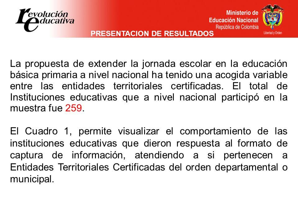 PRESENTACION DE RESULTADOS La propuesta de extender la jornada escolar en la educación básica primaria a nivel nacional ha tenido una acogida variable