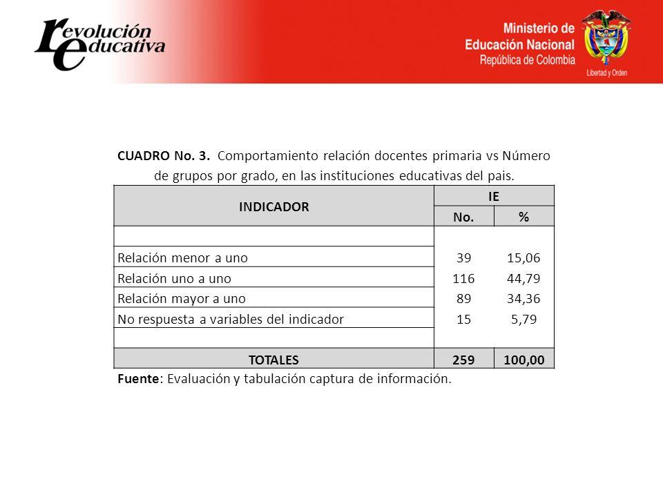 CUADRO No. 3. Comportamiento relación docentes primaria vs Número de grupos por grado, en las instituciones educativas del pais. INDICADOR IE No.% Rel