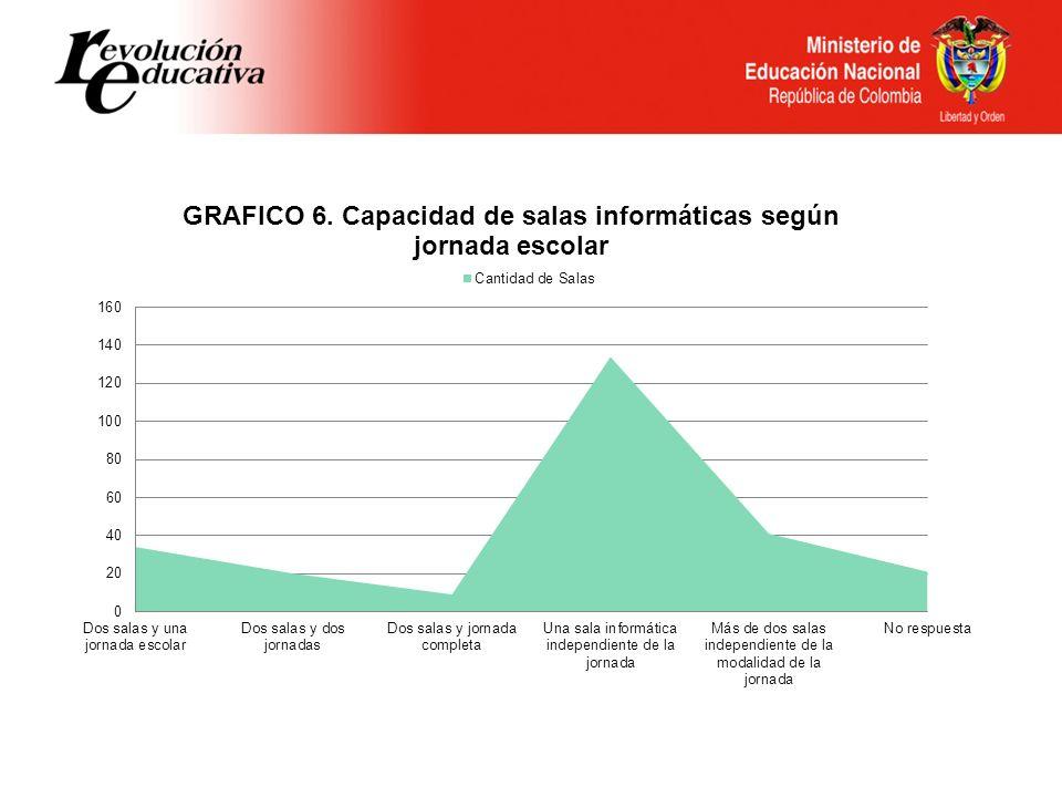 CUADRO No.7. Conectividad en las instituciones educativas del país que participaron en la muestra.