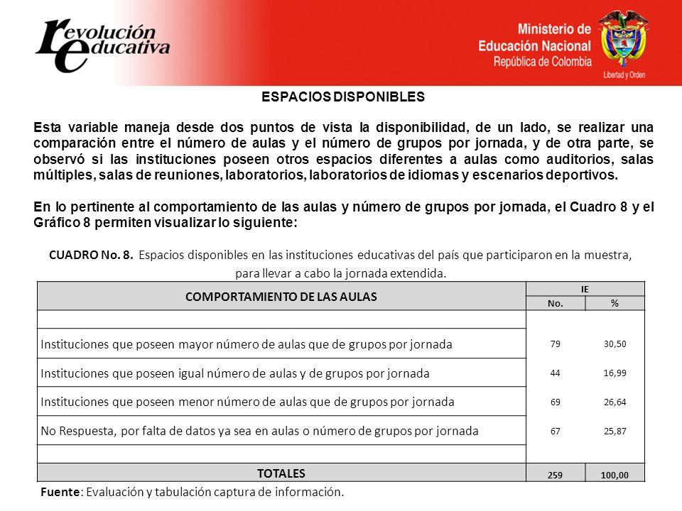 CUADRO No. 8. Espacios disponibles en las instituciones educativas del país que participaron en la muestra, para llevar a cabo la jornada extendida. C