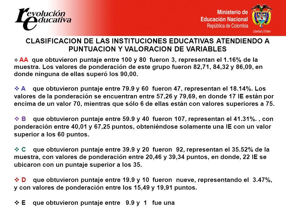 CLASIFICACION DE LAS INSTITUCIONES EDUCATIVAS ATENDIENDO A PUNTUACION Y VALORACION DE VARIABLES AA que obtuvieron puntaje entre 100 y 80 fueron 3, rep