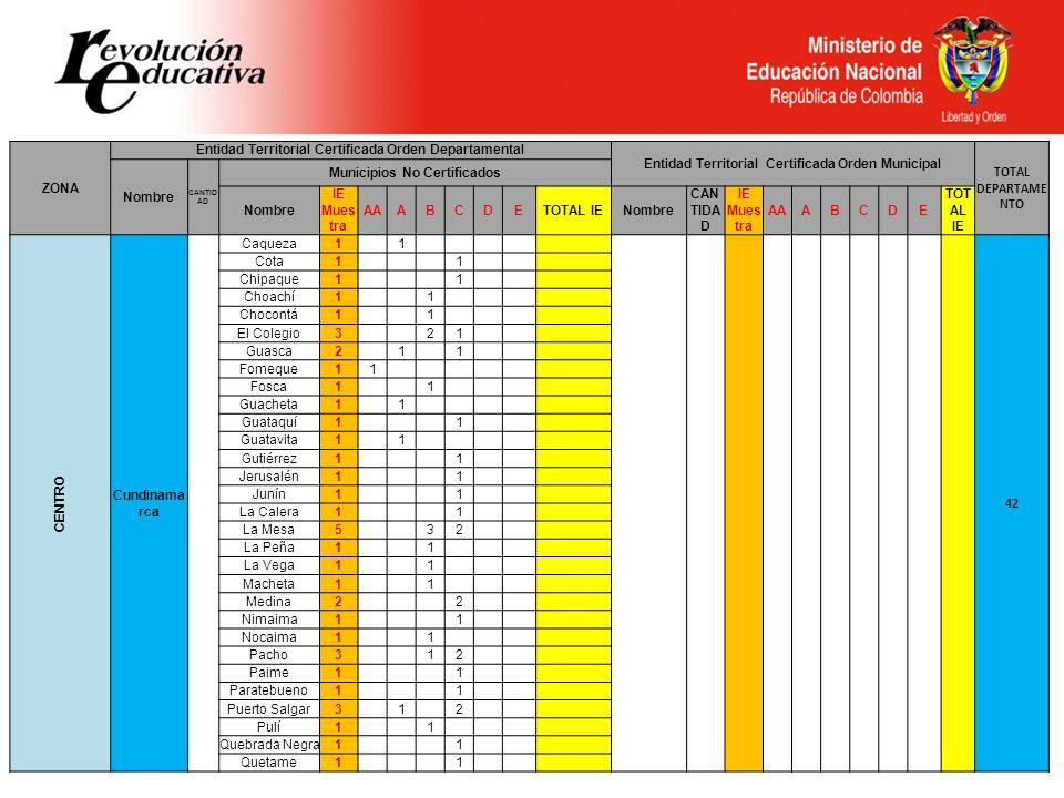 ZONA Entidad Territorial Certificada Orden Departamental Entidad Territorial Certificada Orden Municipal TOTAL DEPARTAME NTO Nombre CANTID AD Municipi