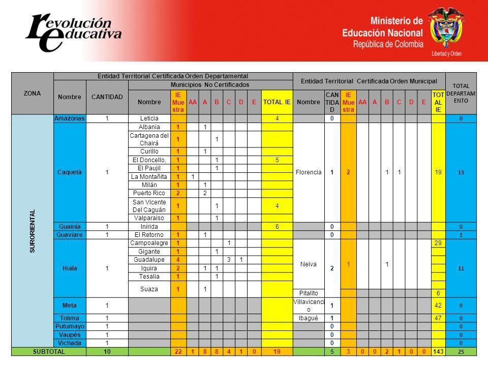 ZONA Entidad Territorial Certificada Orden Departamental Entidad Territorial Certificada Orden Municipal TOTAL DEPARTAM ENTO NombreCANTIDAD Municipios