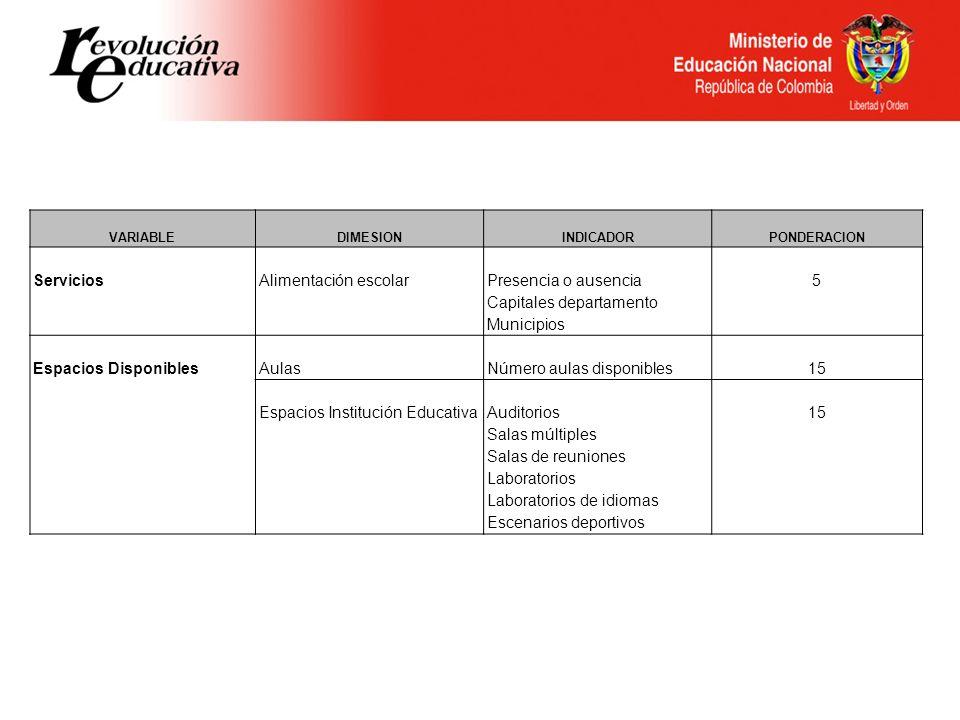 VARIABLEDIMESIONINDICADORPONDERACION ServiciosAlimentación escolar Presencia o ausencia Capitales departamento Municipios 5 Espacios DisponiblesAulasN