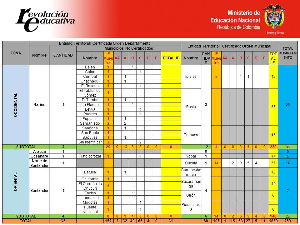 ZONA Entidad Territorial Certificada Orden Departamenta l Entidad Territorial Certificada Orden Municipal TOTAL DEPARTAM ENTO NombreCANTIDAD Municipio