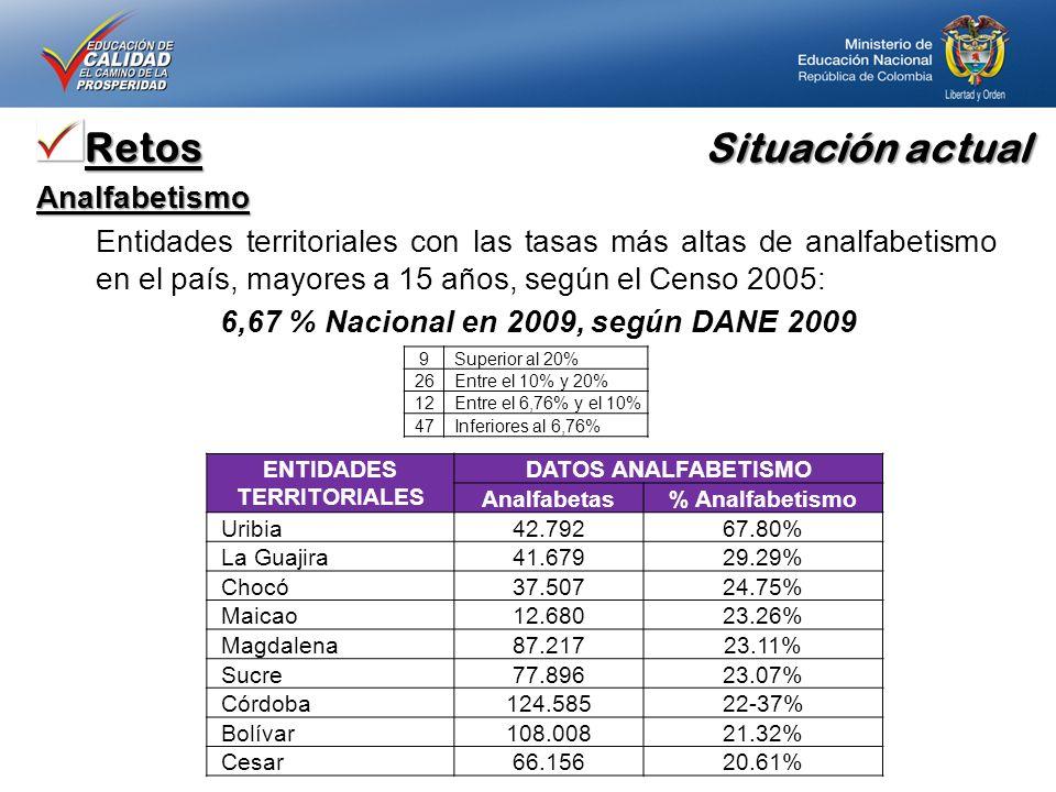Situación actual RetosAnalfabetismo Entidades territoriales con las tasas más altas de analfabetismo en el país, mayores a 15 años, según el Censo 2005: 6,67 % Nacional en 2009, según DANE 2009 9Superior al 20% 26Entre el 10% y 20% 12Entre el 6,76% y el 10% 47Inferiores al 6,76% ENTIDADES TERRITORIALES DATOS ANALFABETISMO Analfabetas% Analfabetismo Uribia42.79267.80% La Guajira41.67929.29% Chocó37.50724.75% Maicao12.68023.26% Magdalena87.21723.11% Sucre77.89623.07% Córdoba124.58522-37% Bolívar108.00821.32% Cesar66.15620.61%
