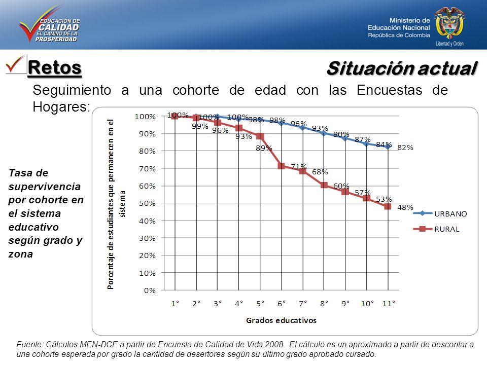 Situación actual Retos Seguimiento a una cohorte de edad con las Encuestas de Hogares: Fuente: Cálculos MEN-DCE a partir de Encuesta de Calidad de Vid