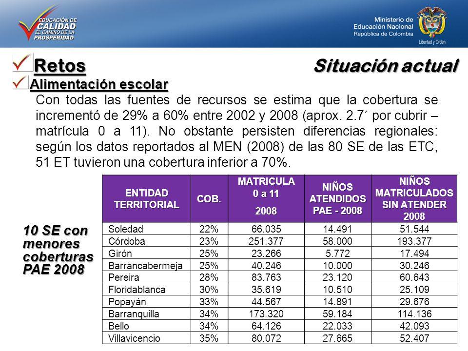 Situación actual Retos Alimentación escolar Con todas las fuentes de recursos se estima que la cobertura se incrementó de 29% a 60% entre 2002 y 2008 (aprox.