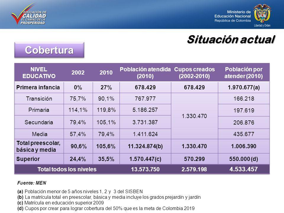 (a) Población menor de 5 años niveles 1, 2 y 3 del SISBEN (b) La matrícula total en preescolar, básica y media incluye los grados prejardín y jardín (c) Matrícula en educación superior 2009 (d) Cupos por crear para lograr cobertura del 50% que es la meta de Colombia 2019 CoberturaCobertura Fuente: MEN Situación actual