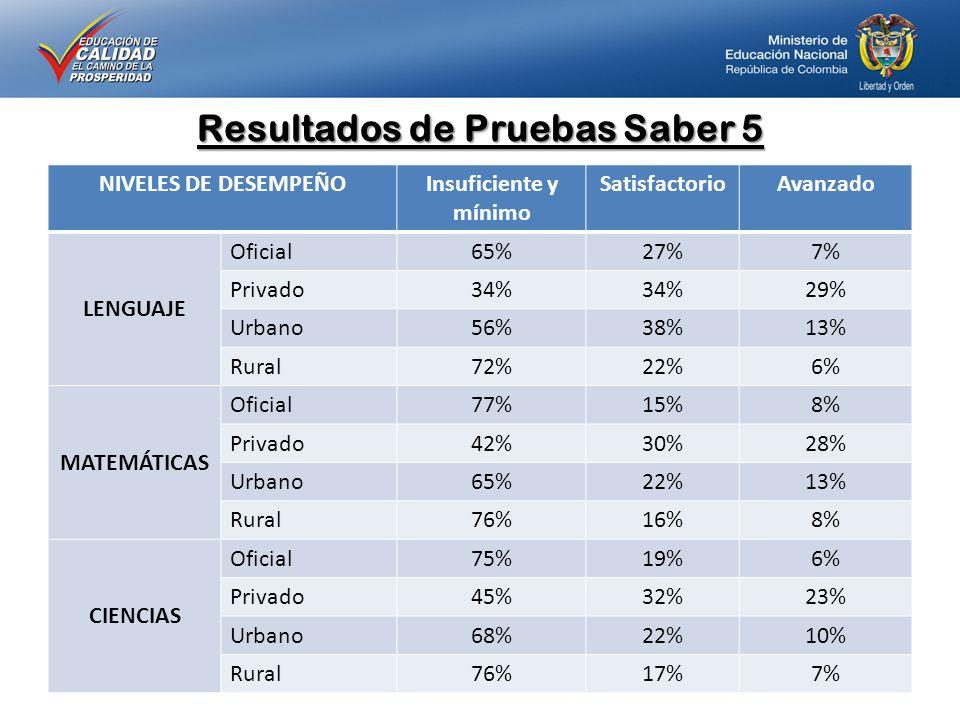 Resultados de Pruebas Saber 5 NIVELES DE DESEMPEÑO Insuficiente y mínimo SatisfactorioAvanzado LENGUAJE Oficial65%27%7% Privado34% 29% Urbano56%38%13% Rural72%22%6% MATEMÁTICAS Oficial77%15%8% Privado42%30%28% Urbano65%22%13% Rural76%16%8% CIENCIAS Oficial75%19%6% Privado45%32%23% Urbano68%22%10% Rural76%17%7%