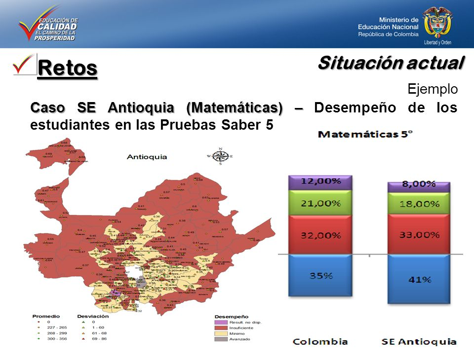 Retos Ejemplo Caso SE Antioquia (Matemáticas) – Caso SE Antioquia (Matemáticas) – Desempeño de los estudiantes en las Pruebas Saber 5 Situación actual