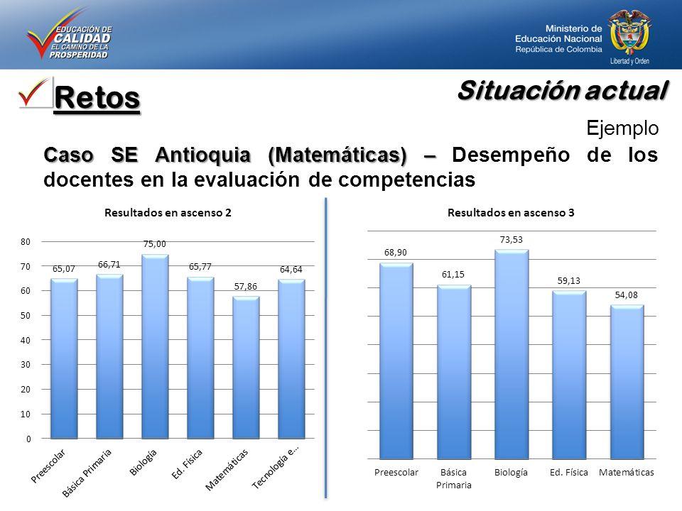 Retos Ejemplo Caso SE Antioquia (Matemáticas) – Caso SE Antioquia (Matemáticas) – Desempeño de los docentes en la evaluación de competencias Situación actual