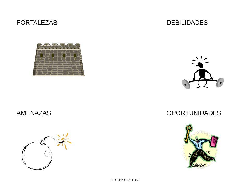 C.CONSOLACION FORTALEZASDEBILIDADES AMENAZASOPORTUNIDADES