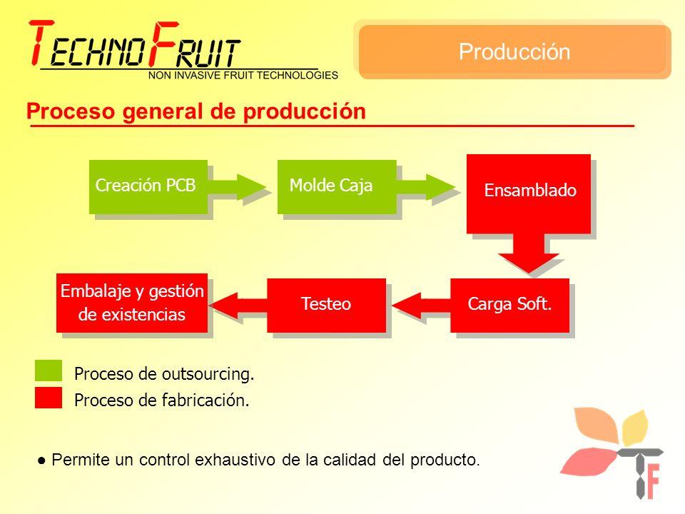 Proceso general de producción Creación PCBMolde Caja Ensamblado Carga Soft.Testeo Embalaje y gestión de existencias Proceso de outsourcing. Proceso de