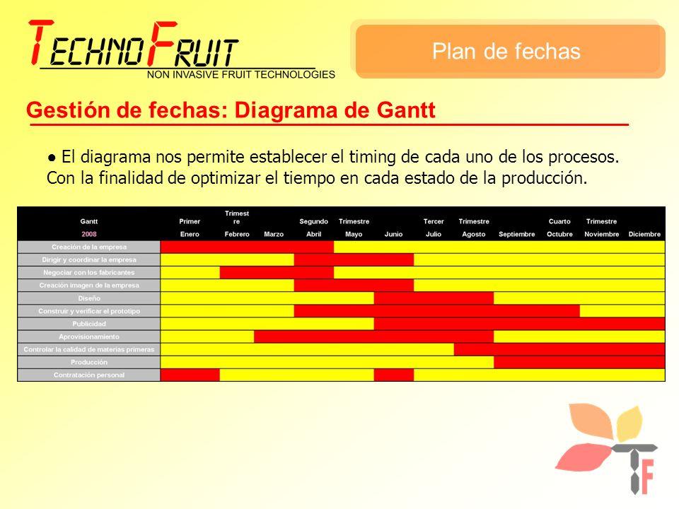 Plan de fechas Gestión de fechas: Diagrama de Gantt El diagrama nos permite establecer el timing de cada uno de los procesos. Con la finalidad de opti