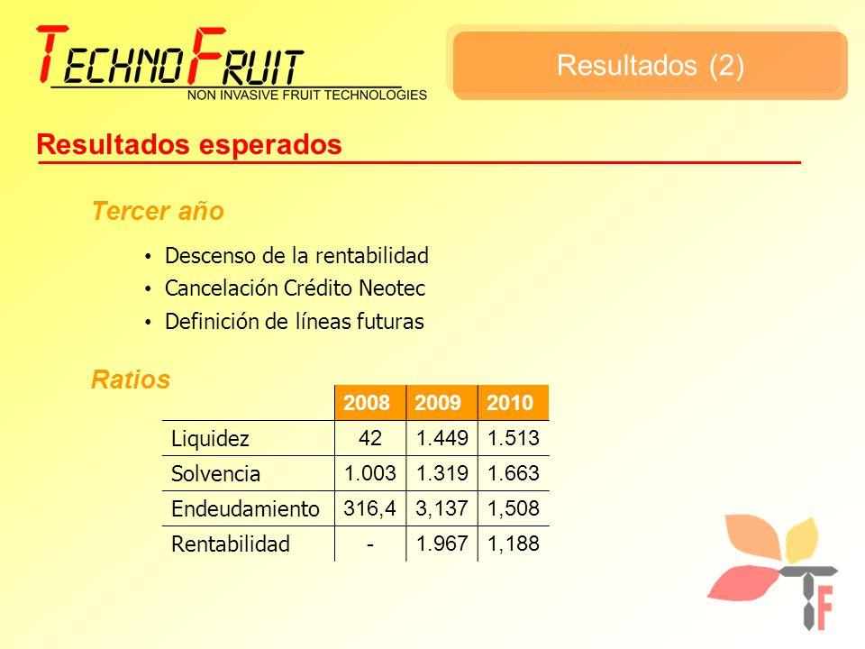 Resultados (2) Resultados esperados Tercer año Descenso de la rentabilidad Cancelación Crédito Neotec Definición de líneas futuras Ratios 200820092010