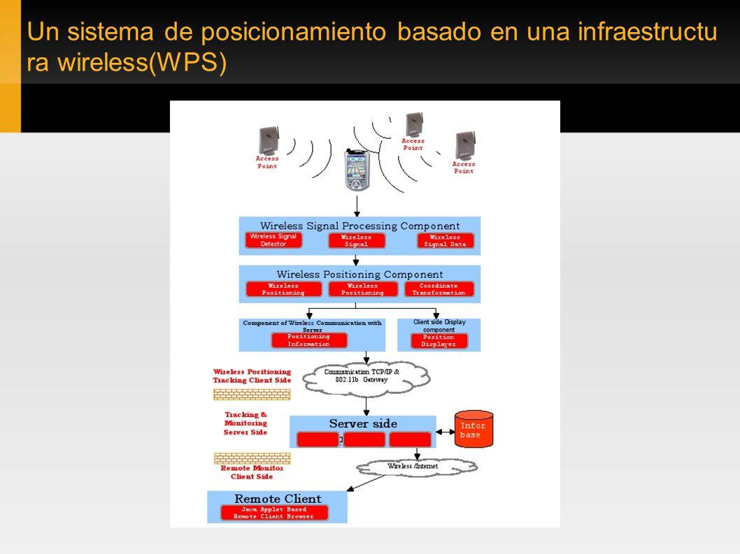 Un sistema de posicionamiento basado en una infraestructu ra wireless(WPS)