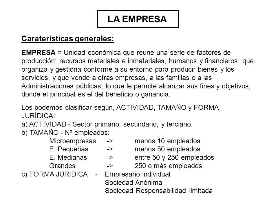 LA EMPRESA EMPRESA = Unidad económica que reune una serie de factores de producción: recursos materiales e inmateriales, humanos y financieros, que or