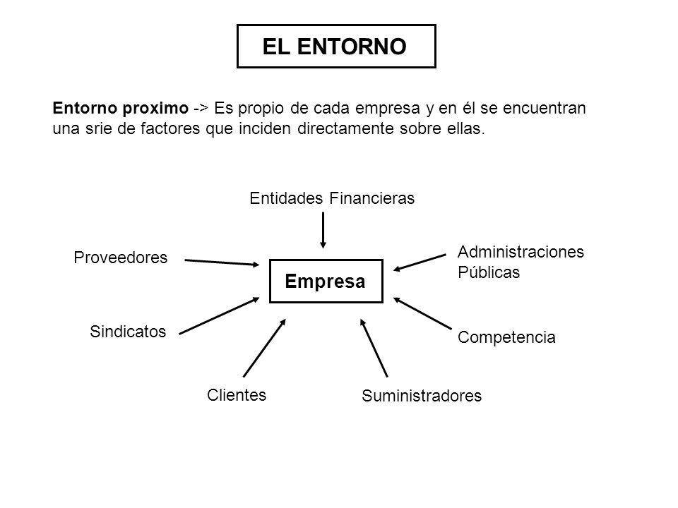 EL ENTORNO Entorno proximo -> Es propio de cada empresa y en él se encuentran una srie de factores que inciden directamente sobre ellas. Empresa Entid