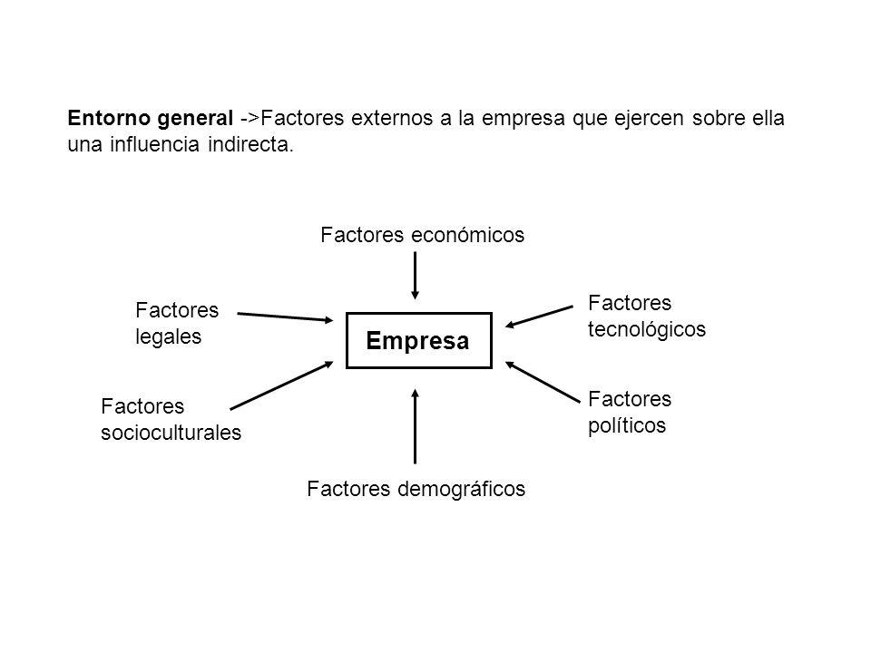 Entorno general ->Factores externos a la empresa que ejercen sobre ella una influencia indirecta. Empresa Factores económicos Factores legales Factore