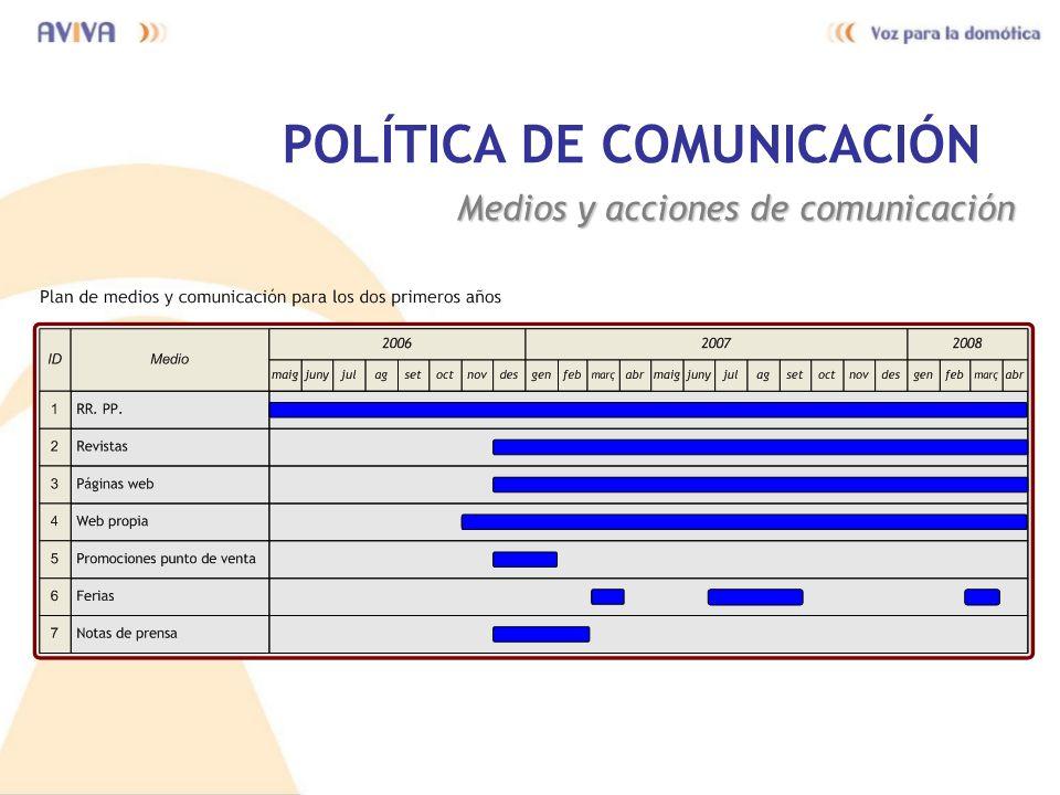 POLÍTICA DE COMUNICACIÓN Medios y acciones de comunicación