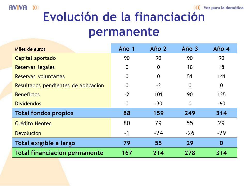 Evolución de la financiación permanente Miles de euros Año 1Año 2Año 3Año 4 Capital aportado90 Reservas legales0018 Reservas voluntarias0051141 Result