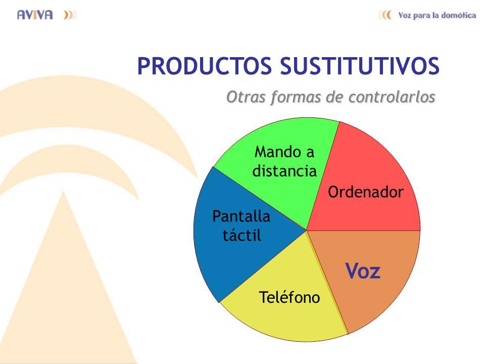 PRODUCTOS SUSTITUTIVOS Otras formas de controlarlos Voz Mando a distancia Pantalla táctil Teléfono Ordenador