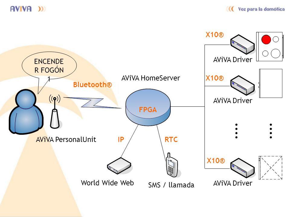 ENCENDE R FOGÓN 1 AViVA PersonalUnit AViVA HomeServer Bluetooth® X10® AViVA Driver X10® AViVA Driver X10® AViVA Driver IPRTC World Wide Web SMS / llam