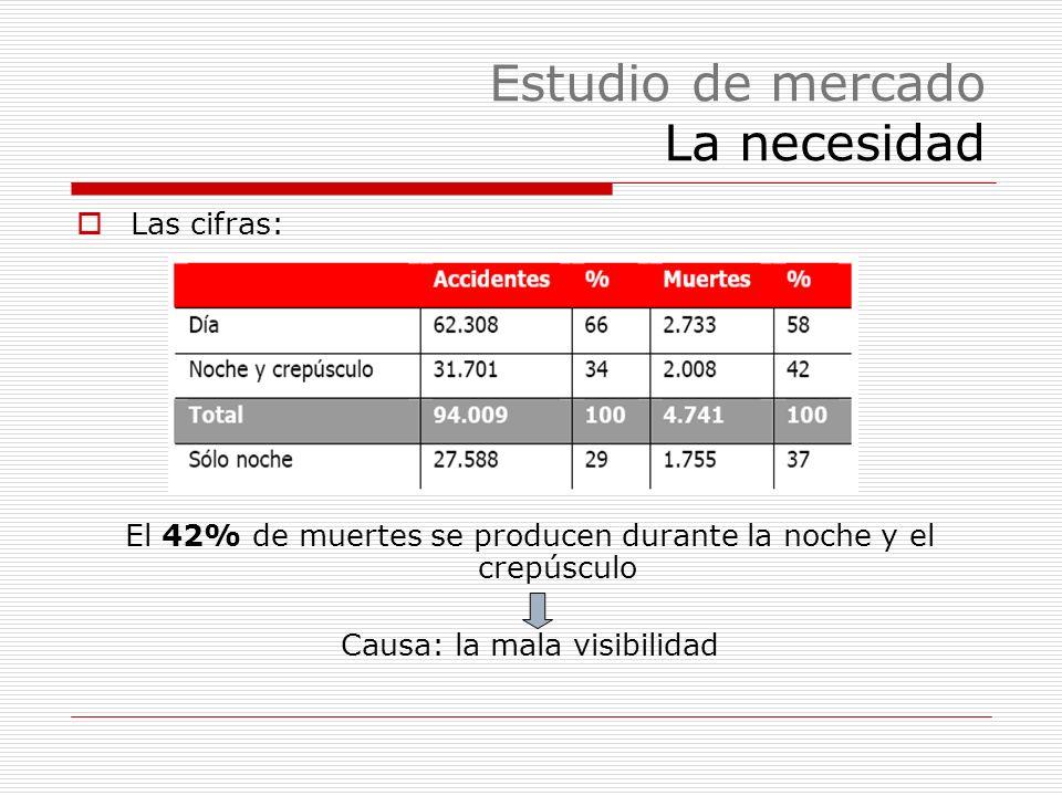 Estudio de mercado La necesidad Las cifras: El 42% de muertes se producen durante la noche y el crepúsculo Causa: la mala visibilidad