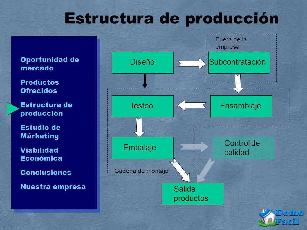 Oportunidad de mercado Productos Ofrecidos Estructura de producción Estudio de Márketing Viabilidad Económica Conclusiones Nuestra empresa Estructura