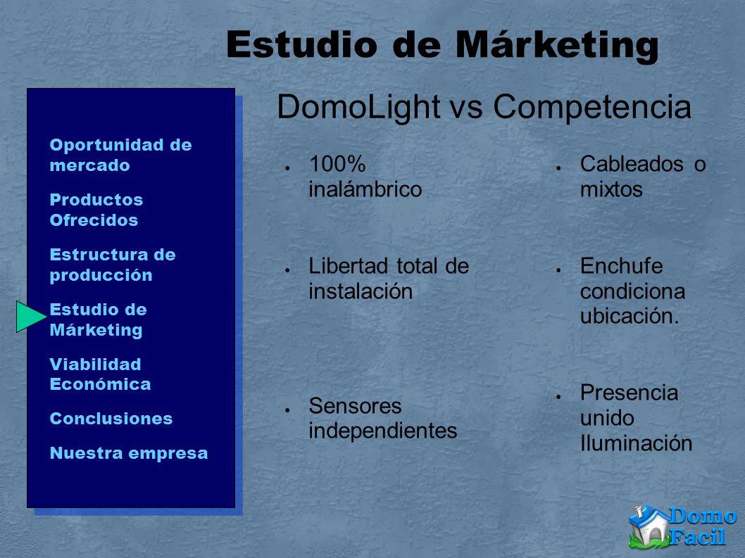 Oportunidad de mercado Productos Ofrecidos Estructura de producción Estudio de Márketing Viabilidad Económica Conclusiones Nuestra empresa DomoLight v