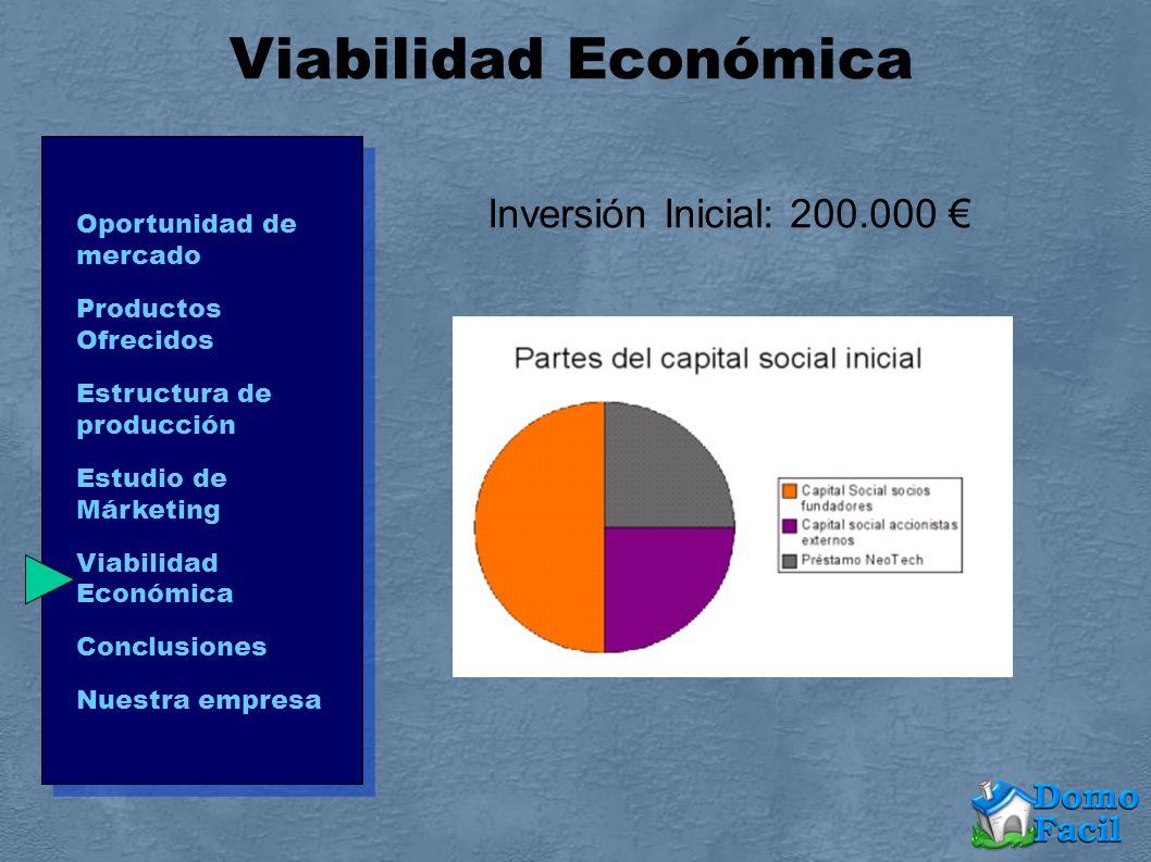 Viabilidad Económica Inversión Inicial: 200.000 Oportunidad de mercado Productos Ofrecidos Estructura de producción Estudio de Márketing Viabilidad Ec