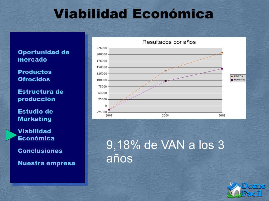 Viabilidad Económica Oportunidad de mercado Productos Ofrecidos Estructura de producción Estudio de Márketing Viabilidad Económica Conclusiones Nuestr
