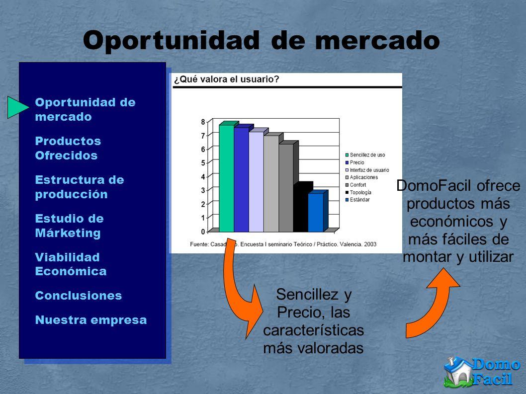 Oportunidad de mercado Sencillez y Precio, las características más valoradas DomoFacil ofrece productos más económicos y más fáciles de montar y utili