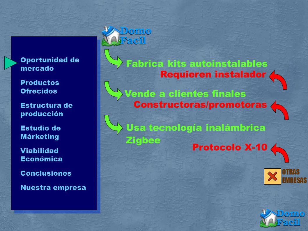 Oportunidad de mercado Productos Ofrecidos Estructura de producción Estudio de Márketing Viabilidad Económica Conclusiones Nuestra empresa DomoLight vs Competencia 100% inalámbrico Libertad total de instalación Sensores independientes Cableados o mixtos Enchufe condiciona ubicación.