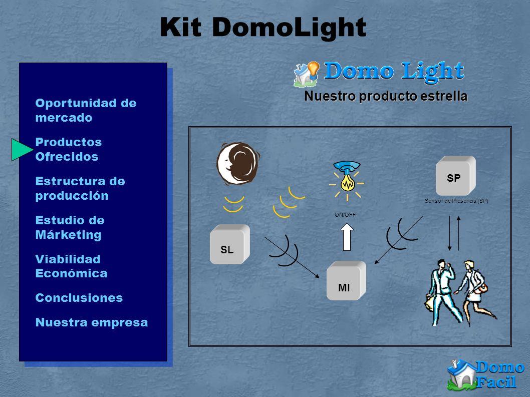 SL Sensor de Presencia (SP) MI ON/OFF SP Nuestro producto estrella Kit DomoLight Oportunidad de mercado Productos Ofrecidos Estructura de producción Estudio de Márketing Viabilidad Económica Conclusiones Nuestra empresa