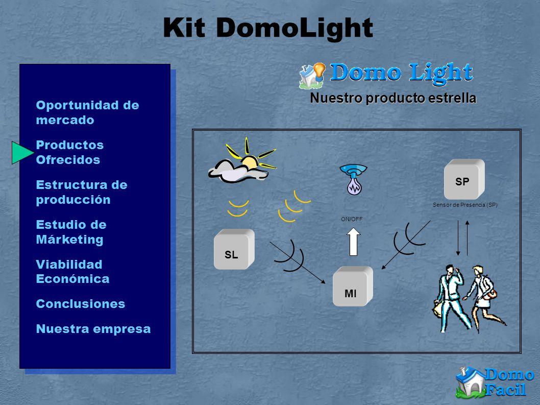 SL Sensor de Presencia (SP) MI ON/OFF SP Nuestro producto estrella Kit DomoLight Oportunidad de mercado Productos Ofrecidos Estructura de producción E