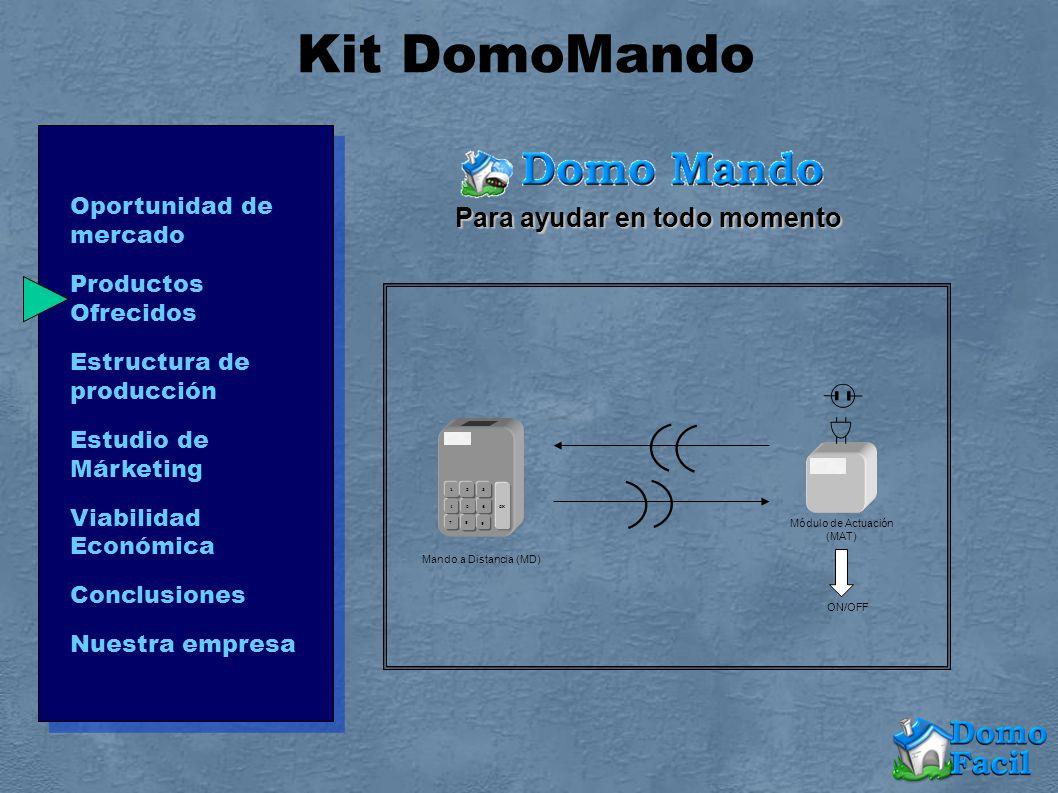 Kit DomoMando Módulo de Actuación (MAT) Mando a Distancia (MD) ON/OFF 12 3 4 56 7 8 9 OK Para ayudar en todo momento Oportunidad de mercado Productos