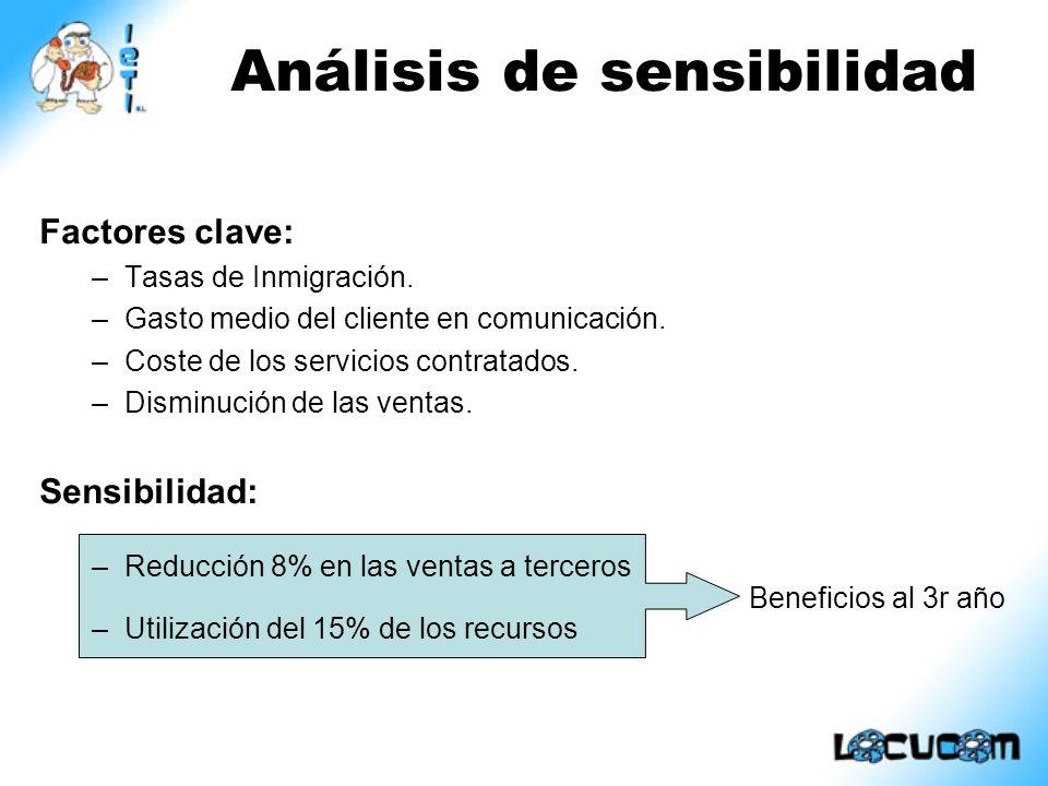 Factores clave: –Tasas de Inmigración. –Gasto medio del cliente en comunicación. –Coste de los servicios contratados. –Disminución de las ventas. Sens