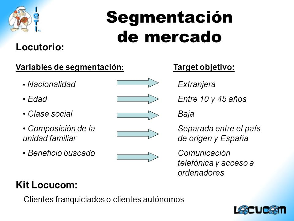 Nacionalidad Edad Clase social Composición de la unidad familiar Beneficio buscado Variables de segmentación : Target objetivo: Locutorio: Kit Locucom