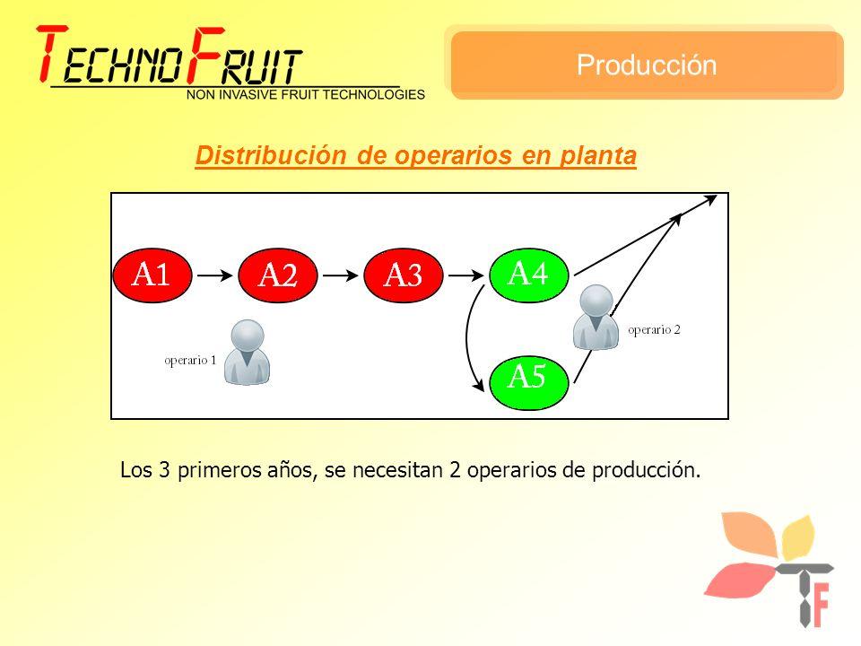 Distribución de operarios en planta Los 3 primeros años, se necesitan 2 operarios de producción.