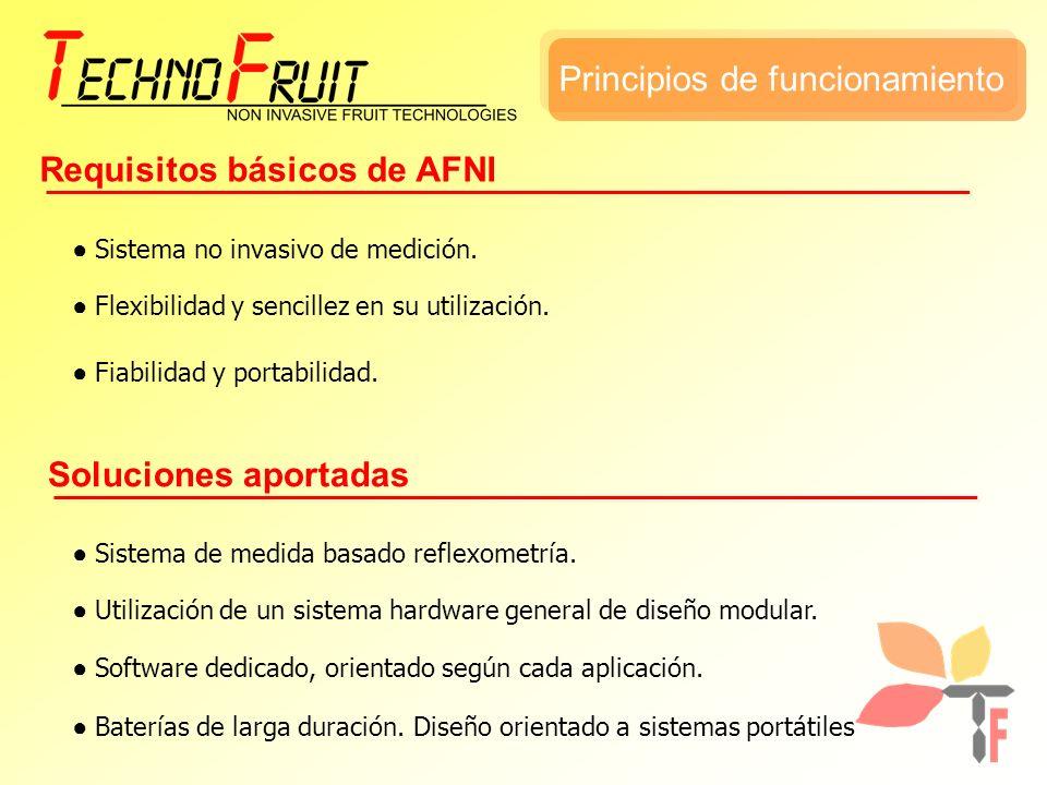 Principios de funcionamiento Requisitos básicos de AFNI Soluciones aportadas Sistema no invasivo de medición.