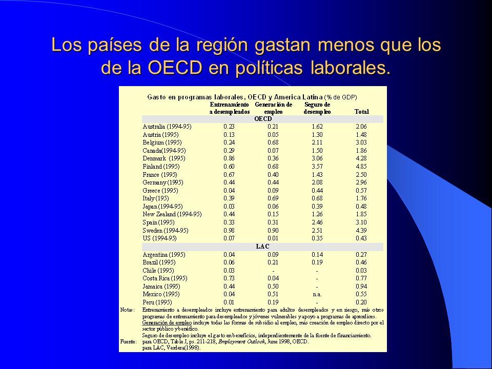 Los países de la región gastan menos que los de la OECD en políticas laborales.