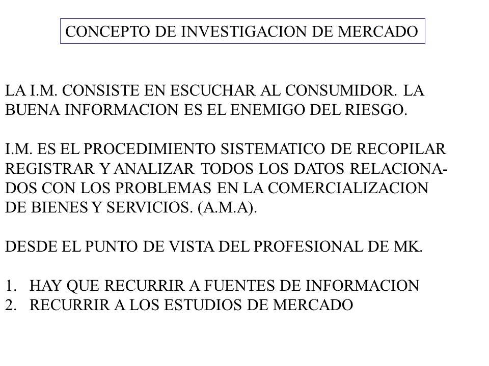 CONCEPTO DE INVESTIGACION DE MERCADO LA I.M. CONSISTE EN ESCUCHAR AL CONSUMIDOR. LA BUENA INFORMACION ES EL ENEMIGO DEL RIESGO. I.M. ES EL PROCEDIMIEN