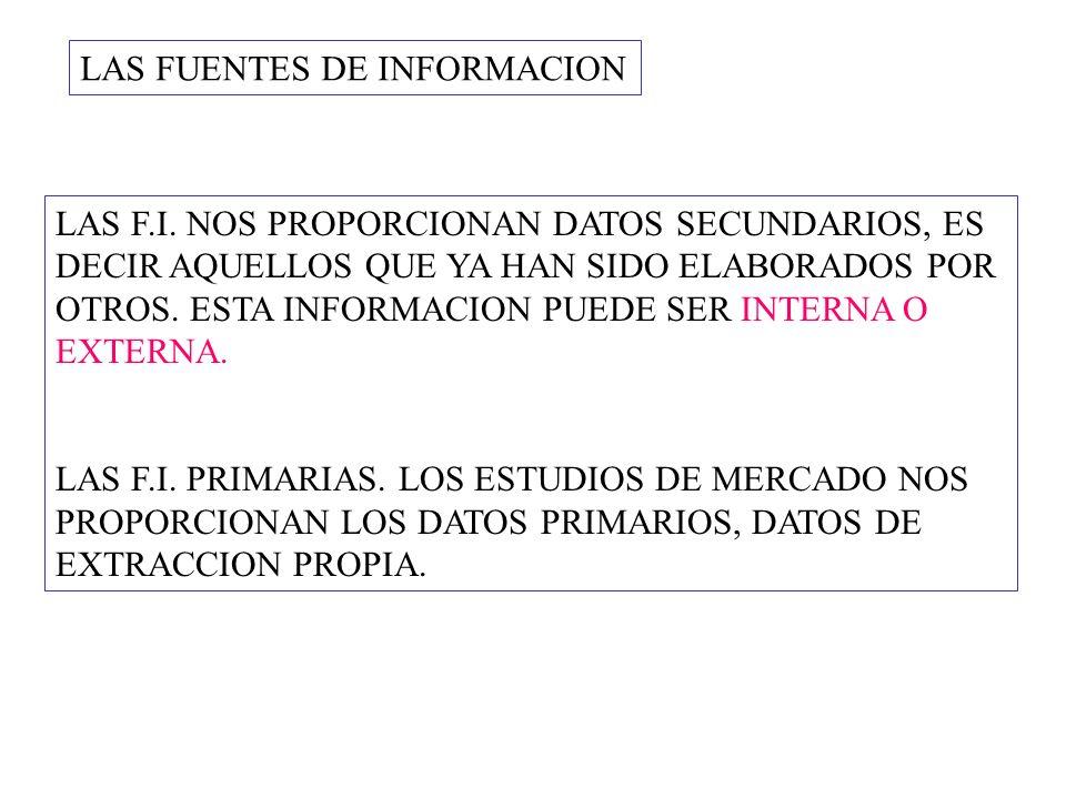 FUENTES DE INFORMACION EXTERNA LAS F.I.