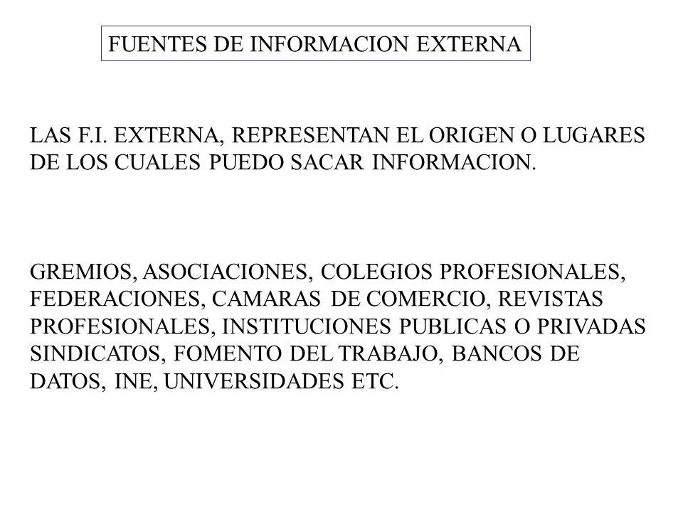 FUENTES DE INFORMACION EXTERNA LAS F.I. EXTERNA, REPRESENTAN EL ORIGEN O LUGARES DE LOS CUALES PUEDO SACAR INFORMACION. GREMIOS, ASOCIACIONES, COLEGIO